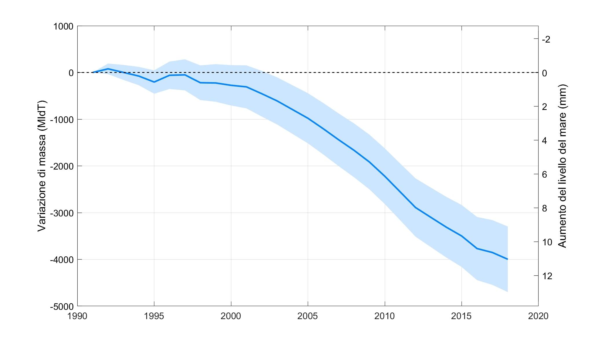 cs Variazione della massa dei ghiacciai