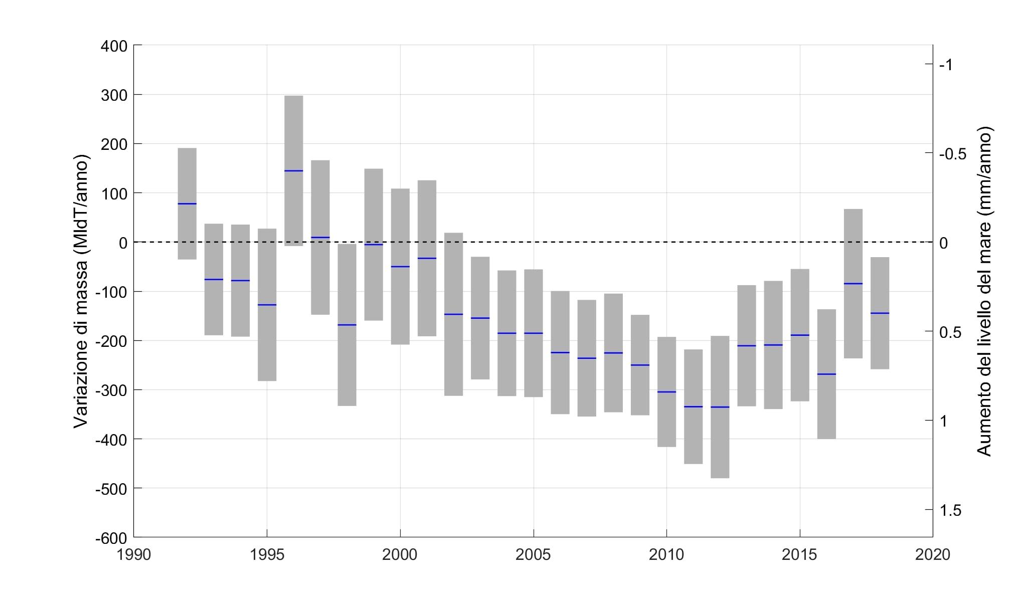 cs tasso annuale di variazione